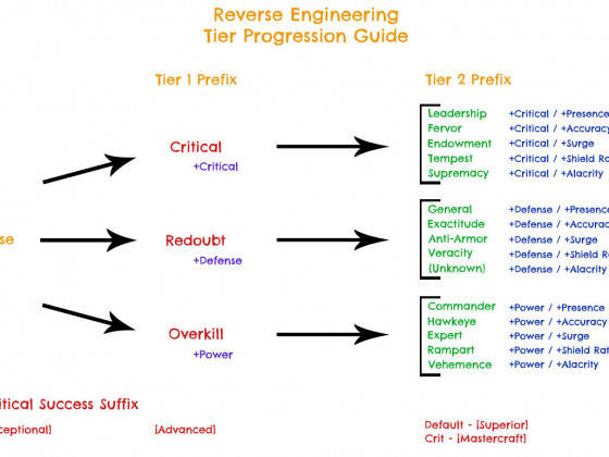 SWTOR - Reverse Engineering Guide
